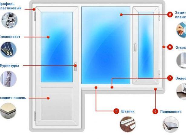 Схематичное изображение устройства пластиковых дверей и окон