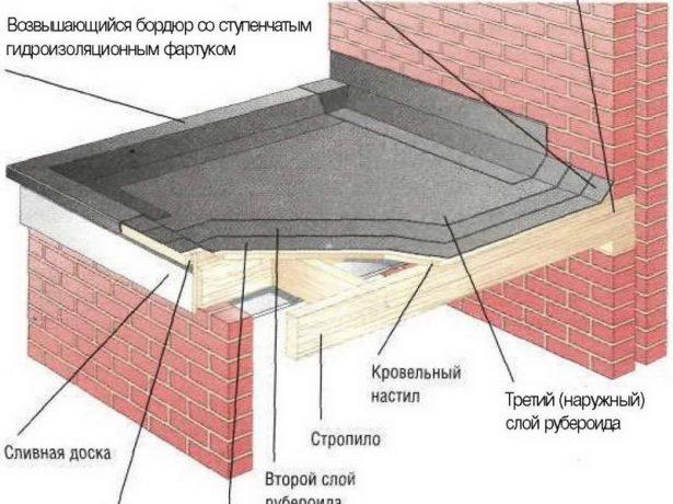 Устройство мягкой кровли на крыше из деревянного бруса