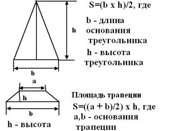 Схема расчёта площади четырёхскатной крыши