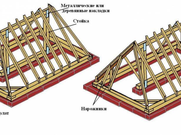 Отличительные черты стропильной системы вальмовой крыши