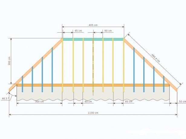 Порядок расчёта вальмовый крыши