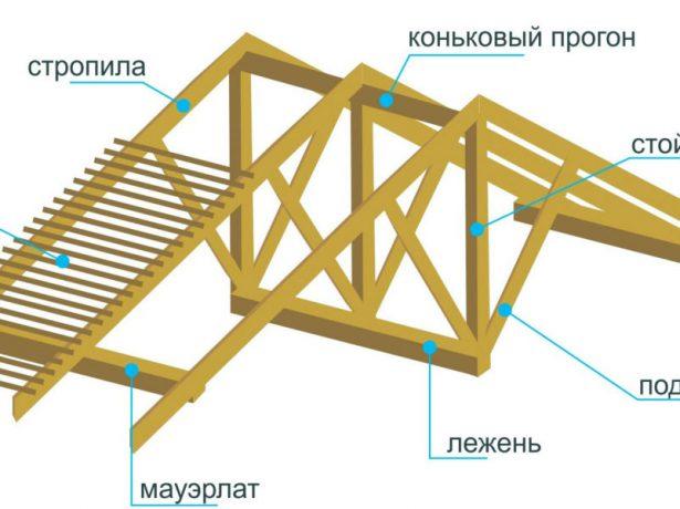 Установка центрального прогона