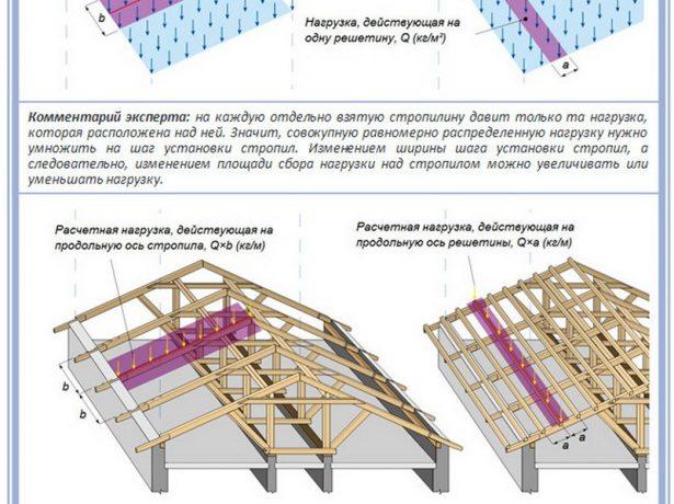 Расчёт нагрузок на всю крышу и на одно стропило