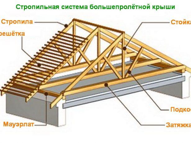 Стропильный каркас крыши с большим пролётом