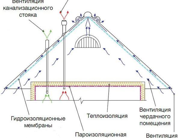 Вентиляция холодного чердака