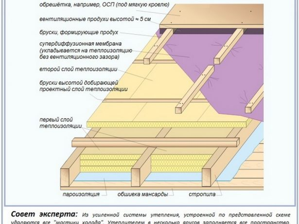 Схема усиленной теплоизоляции крыши