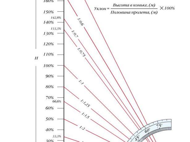 График соотношения градусов и процентов угла наклона