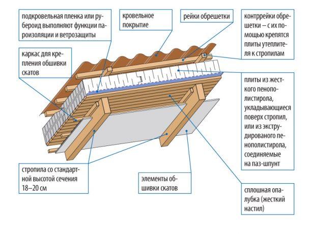 Схема теплоизоляции для монтажа поверх стропил