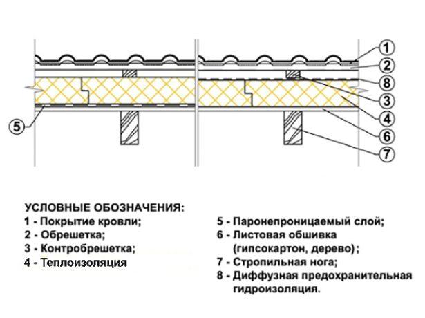 Схема устройства кровельного пирога при утеплении снаружи