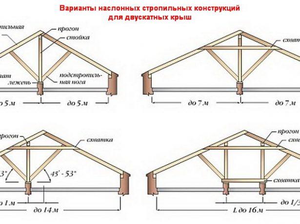 Примеры наслонных стропильных конструкций