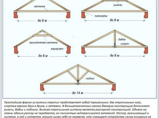 Примеры висячих стропильных конструкций