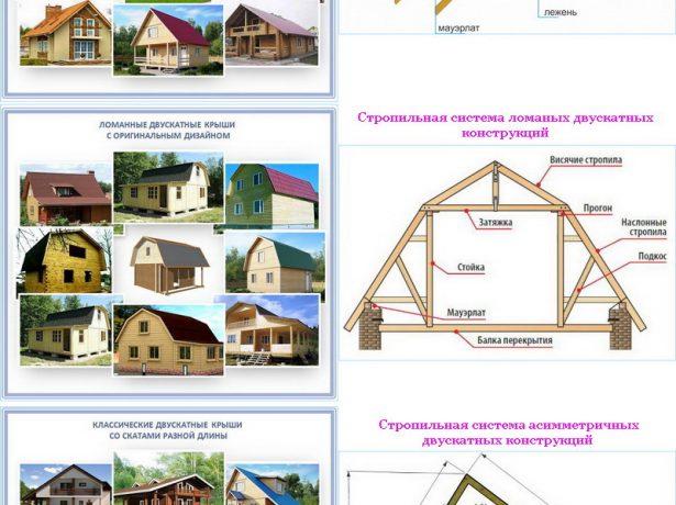 Виды двускатных крыш и стропильных систем