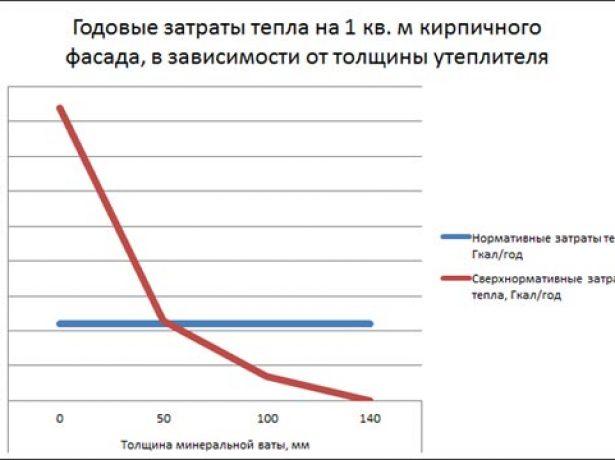 График затрат тепла в зависимости от толщины утеплителя