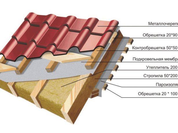 Схема утепления крыши базальтовой ватой