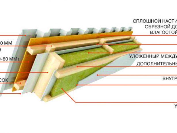 Схема утепления по стропилам