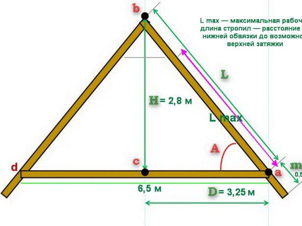 Чертёж двускатной стропильной конструкции