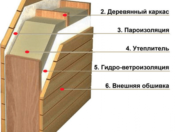 Схема утепления фронтона изнутри