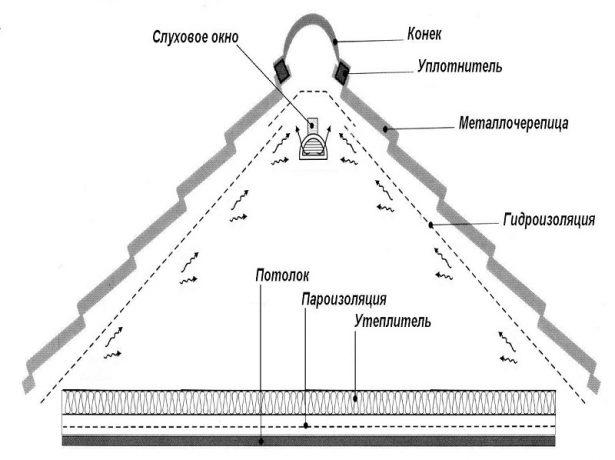Схема устройства кровли холодного чердака