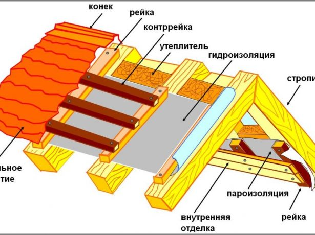 Схема утеплённого кровельного пирога с гидроизоляцией