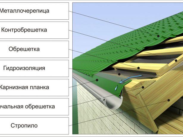Схема устройства крыши над холодным чердаком