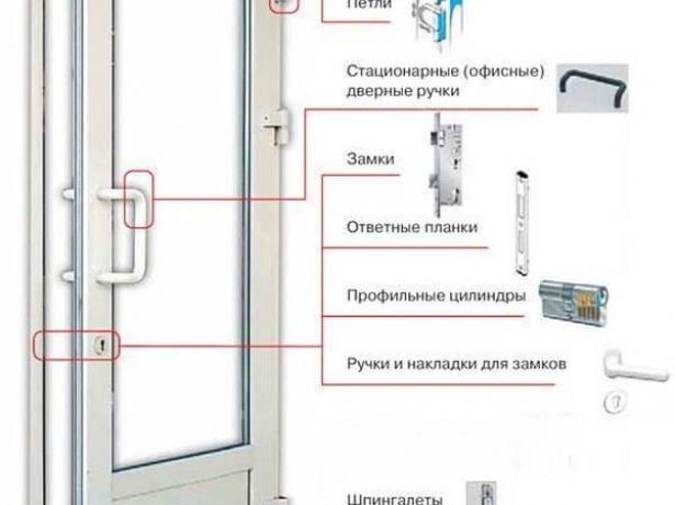 Фурнитура металлопластиковых дверей
