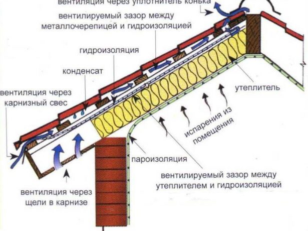 Схема движения воздушных потоков и устройство кровельного покрытия