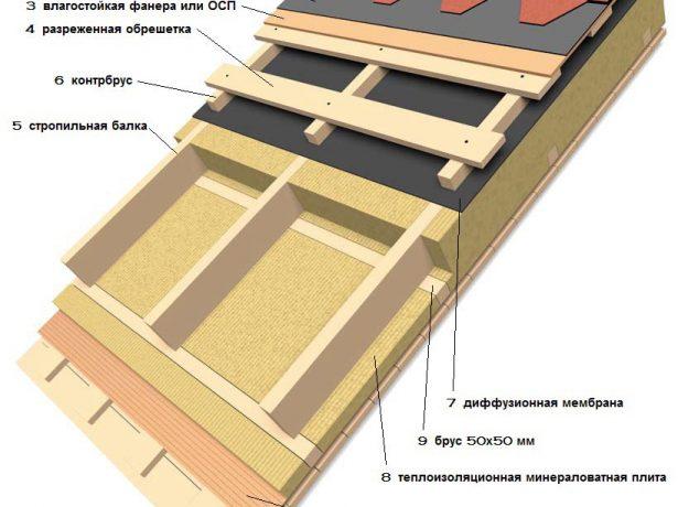 Схема кровли с минераловатной плитой как утеплителем