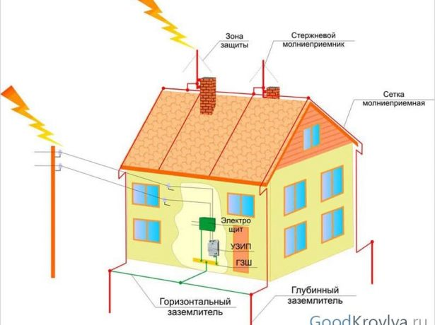 Молниезащита здания при помощи уловителей