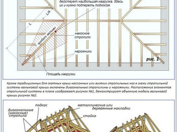 Устройство вальмовой стропильной конструкции