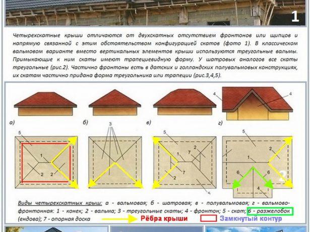 Особенности стропильной системы четырёхскатных конструкций