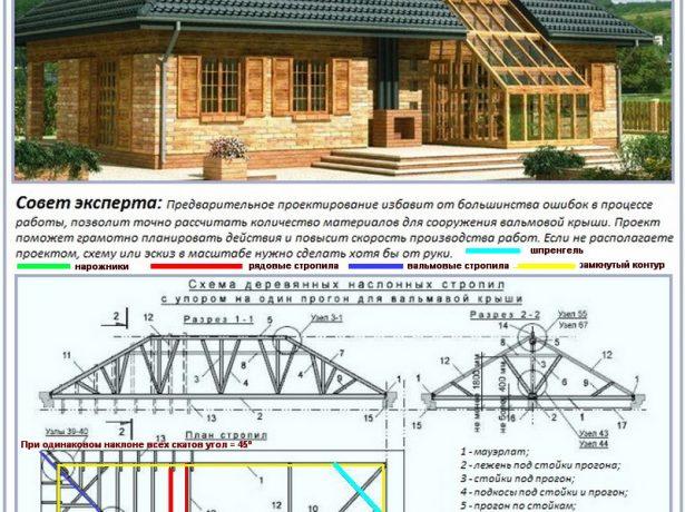 Основные и дополнительные элементы стропильной системы