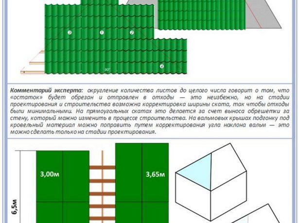 Сравнение многоскатных и двускатных конструкций в плане экономии