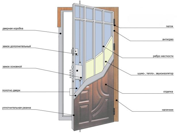 Схема устройства входной металлической двери