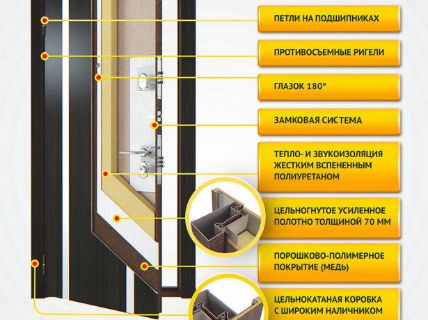 Конструкция входной металлической двери для дома и квартиры