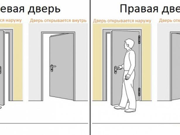 Стороны открывания дверей