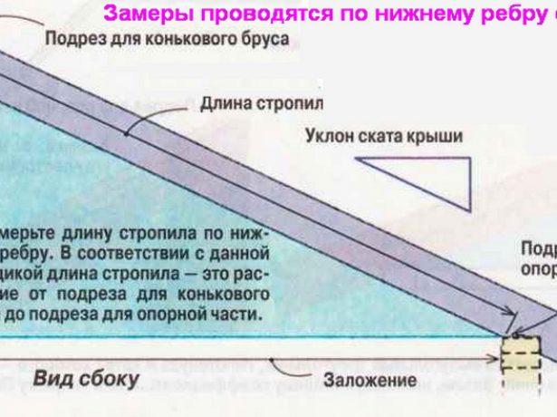 Замер длины стропильной балки