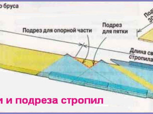 Шаблон для разметки и подрезки стропил