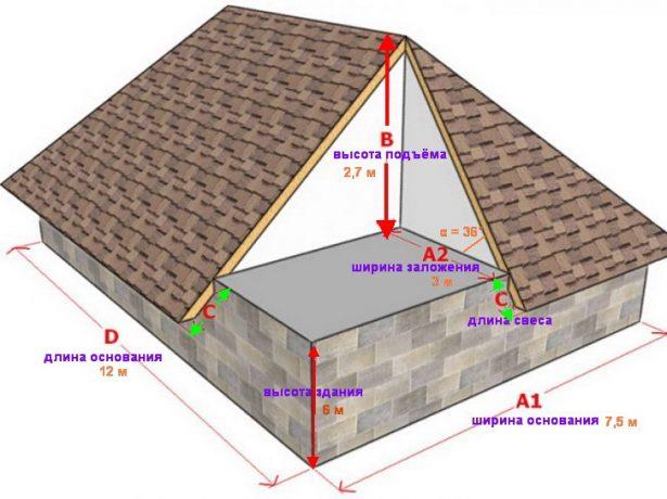 Эскиз дома с четырёхскатной крышей