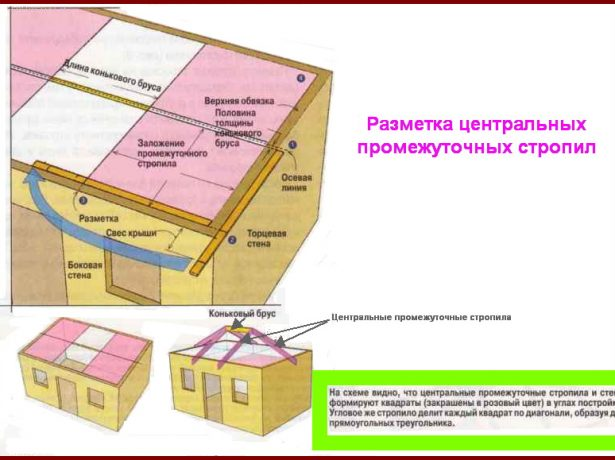 Разметка мест установки центральных стропил