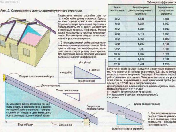 Расчёт длины рядовых промежуточных стропил