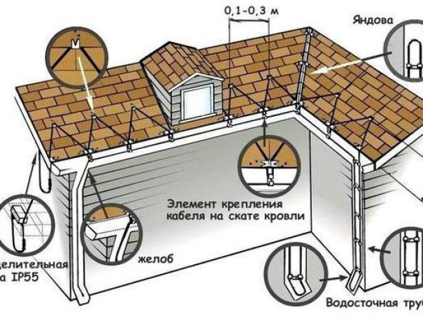 Схема расположения греющих контуров
