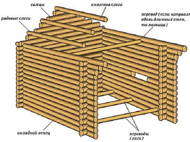 Схема устройства рубленого фронтона