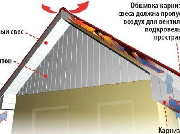 Схема устройства фронтонного свеса