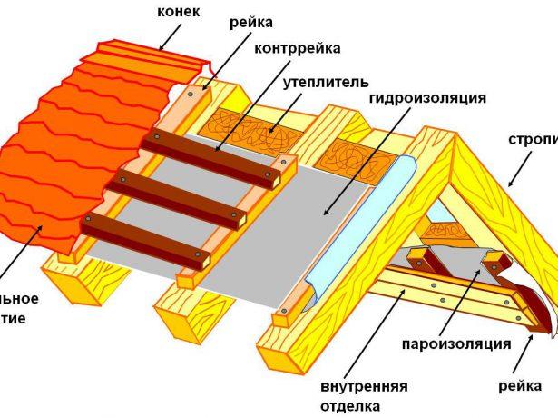 Схема укладки изолирующих слоёв кровли