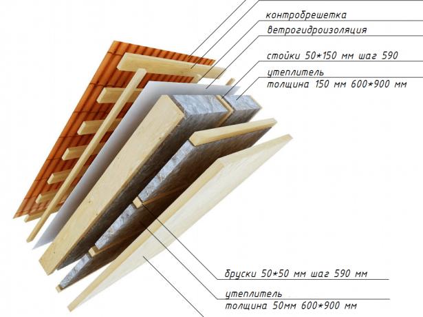Схема укладки двух видов утеплителя на крышу