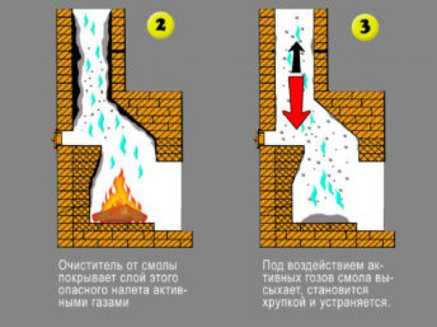Принцип действия средств химической очистки дымоходов