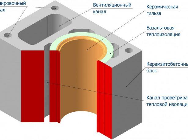 Схема монтажа керамической трубы внутри дымохода