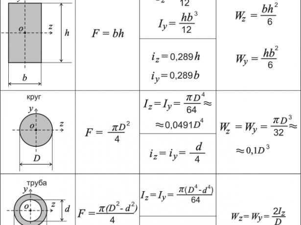 Моменты инерции и сопротивления простых геометрических фигур