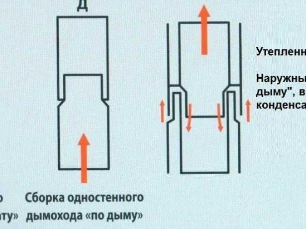 Соединение элементов дымохода