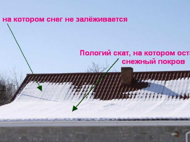 Сход снега с разных по наклону скатов